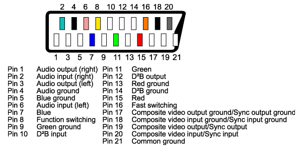 Scart Pinout Png on Rca To 1 4 Plug Wiring
